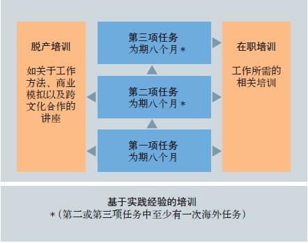 西门子管理培训生项目-全球领导力发展计划