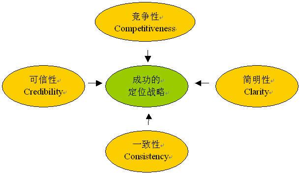 商业模式设计与创新的八个步骤